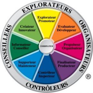 Formation pour l'équipe - outil Team Management Systems