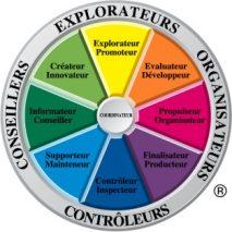TEAM MANAGEMENT SYSTEMS un outil simple pour créer une équipe performante